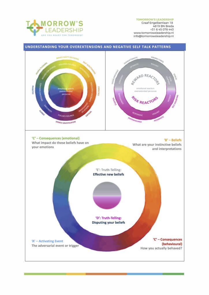 Handout page 2 webinar Emotional Intelligence